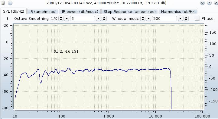 Réponse de 10 Hz à 22 kHz avec les enceintes de 1975 fabriquées par mon papounet